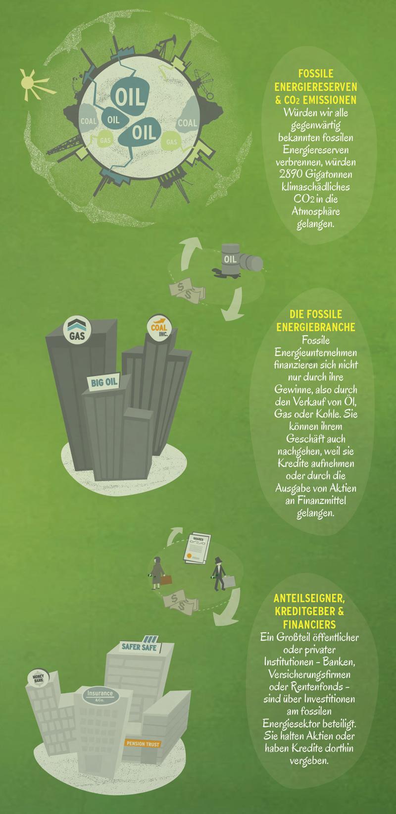 Divest2_Infographic_Web_DE